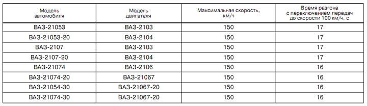 ваз 2107 инжектор руководство по эксплуатации